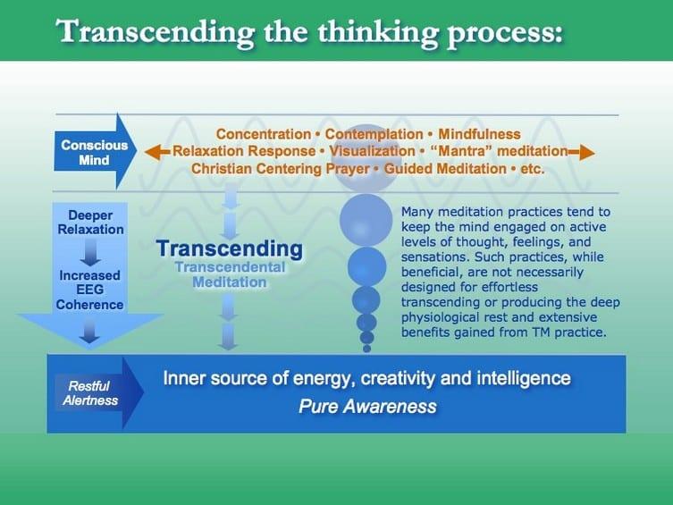 mindfulness, Transcendental Meditation, concentration, contemplation